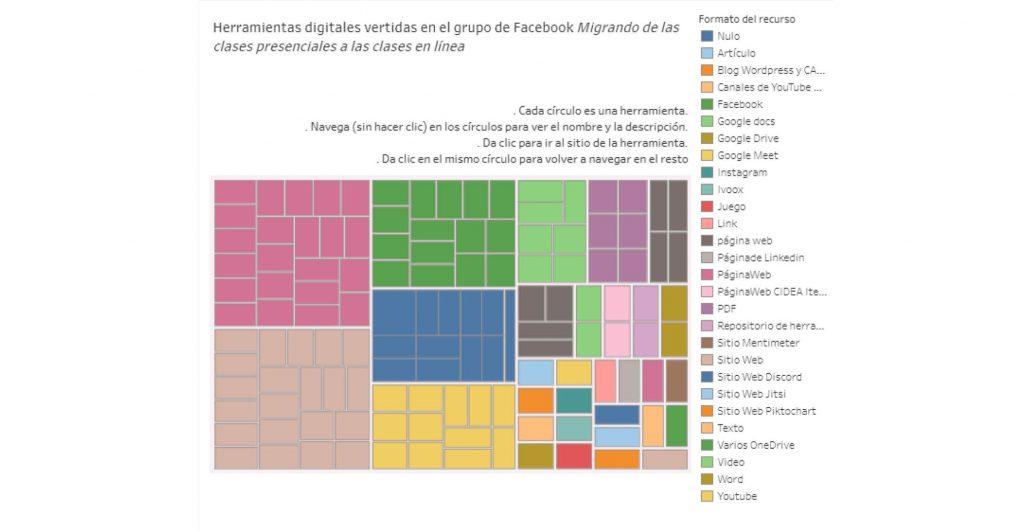 Este tablero fue creado por Víctor Abrego, coordinador de Ciencias de la Comunicación del ITESO, y funciona como un índice detallado de contenidos y herramientas para la clase. https://public.tableau.com/profile/v.ctor7770#!/vizhome/herramientas_online/Dashboard1